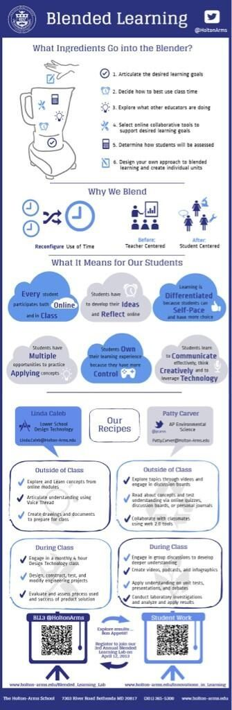 """Blended learning """"infographic"""". An infographic is a visual communication of a complex subject in accessible poster form using visual grammar rules and principles."""