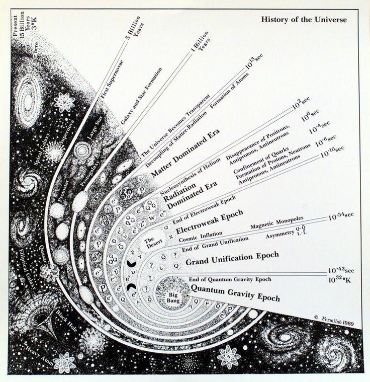 Cosmology in a nutshell.