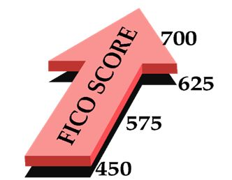 How To Improve Your Credit Bureau Scores