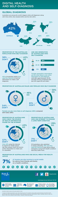 #SelfDiagnosis #infographic  #ehealth #DrGoogle