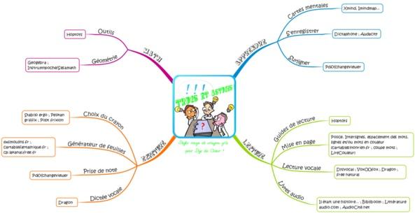 Carte mentale trucs et astuces dyslexie