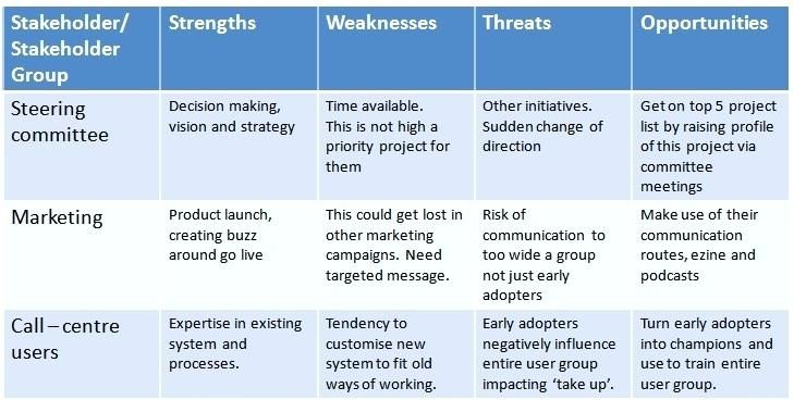 Stakeholder Mapping Templates Swot Template This Method Is Simple And Quick To Use It Is Best Completed As Part Of A Team And Should Be On A Few Key Stakeholders Stakeholder Map Template Free Download