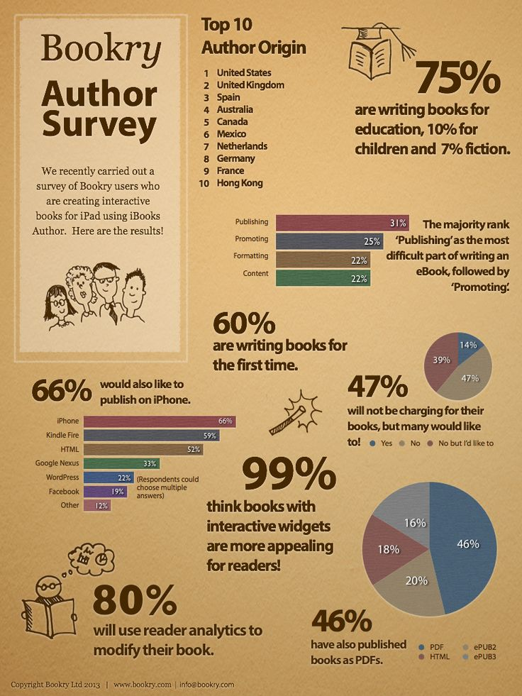 Bookry Author Survey.  New infographic - 75% of Bookry users are writing books for education.