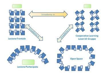 Spazi flessibili per l'apprendimento: alcuni modelli