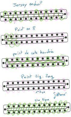 Les différents points au tricotin