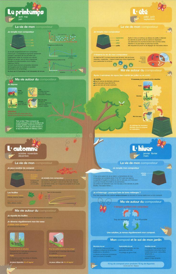 Calendrier saisonnier du compostage – #Calendrier #compostage #du #saisonnier