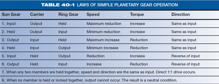 Planetary Gear Sets - Operation and Theory