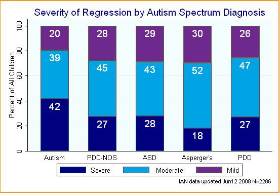 Regressive autism graph | Auti...