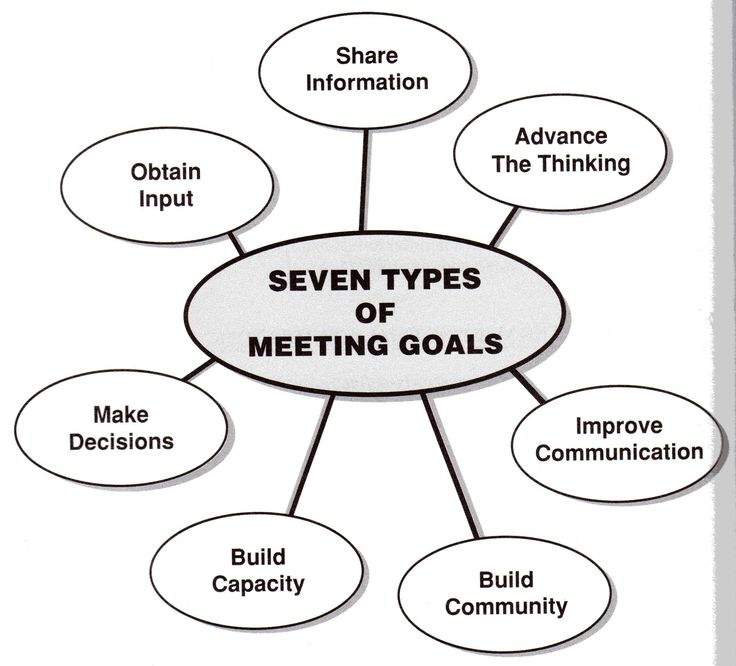 15 best Business Meeting Types & Purposes images on