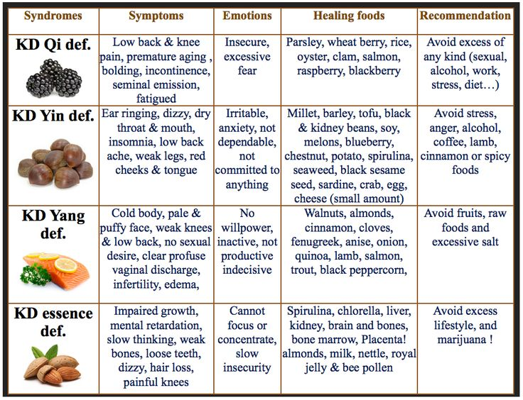 All About the TCM Kidneys | AcuPro Academy | www.bestchinesemedicines.com