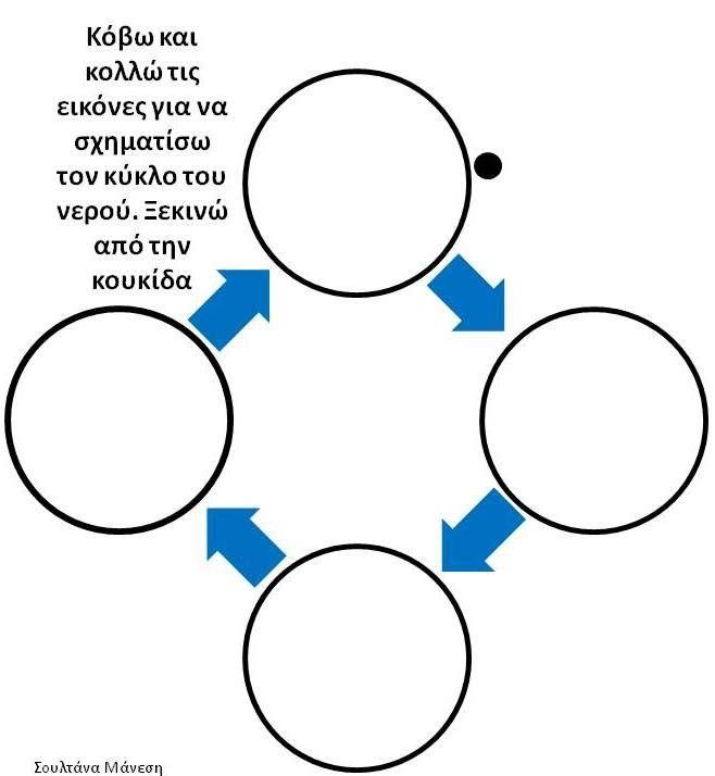 Αποτέλεσμα εικόνας για ο κύκλος του νερού νηπιαγωγειο