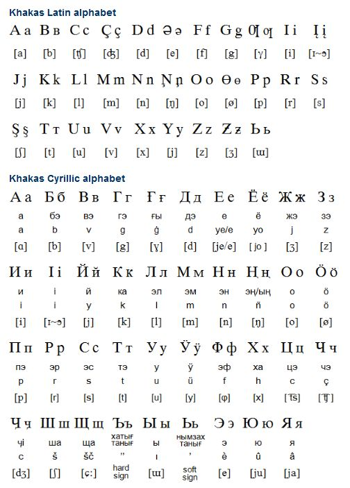 Khakas (Хакас тілі / Khakas tîlî) is a Turkic language with about 60,000 speakers mainly in the southern Siberian Khakas Republic or Khakassia in the Russian Federation. There are a number of different dialects of Khakas, named after different tribes: Sagay, Kacha, Koybal, Beltir and Kyzyl, and Khakas speakers call themselves Tadar (Tatar), and their language belongs to the Uighur-Oguz group of the eastern Hun branch of Turkic languages. (...)