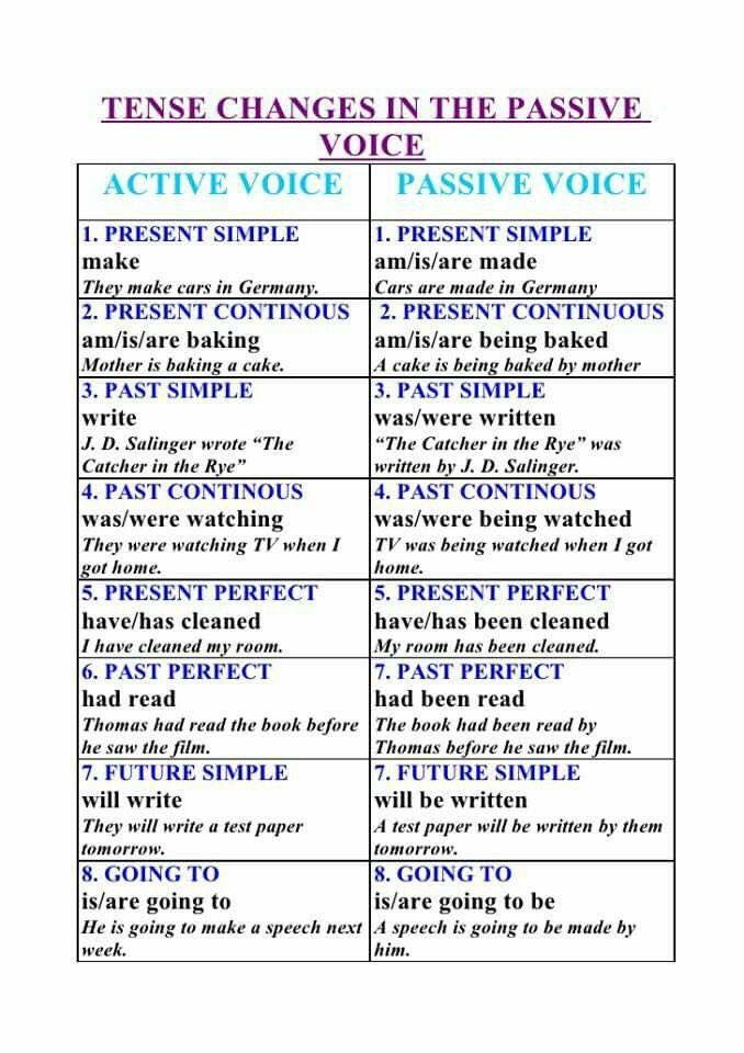 Active and Passive Voice in English - English PDF Docs  | Английский