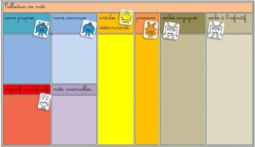 Analyse de phrase: la phrase du jour - Le petit cartable de Sanleane