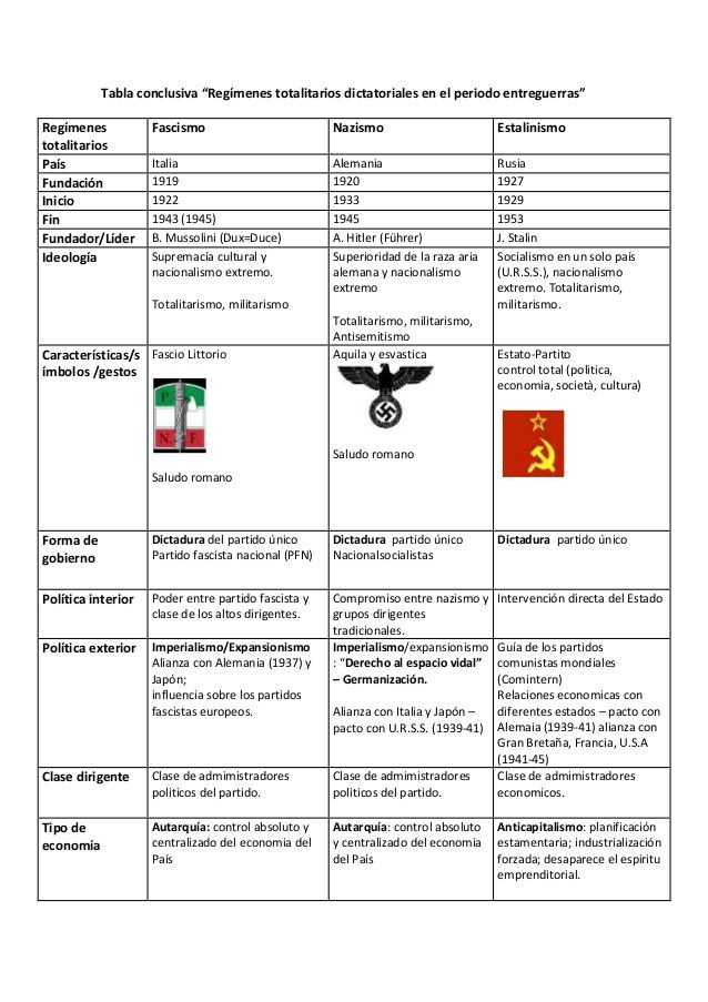 Tabla Conclusiva Regimenes Totalitarios Dictatoriales En El Periodo Entreguerras Regimenes Totalit Regimenes Totalitarios Como Tomar Apuntes Apuntes De Clase
