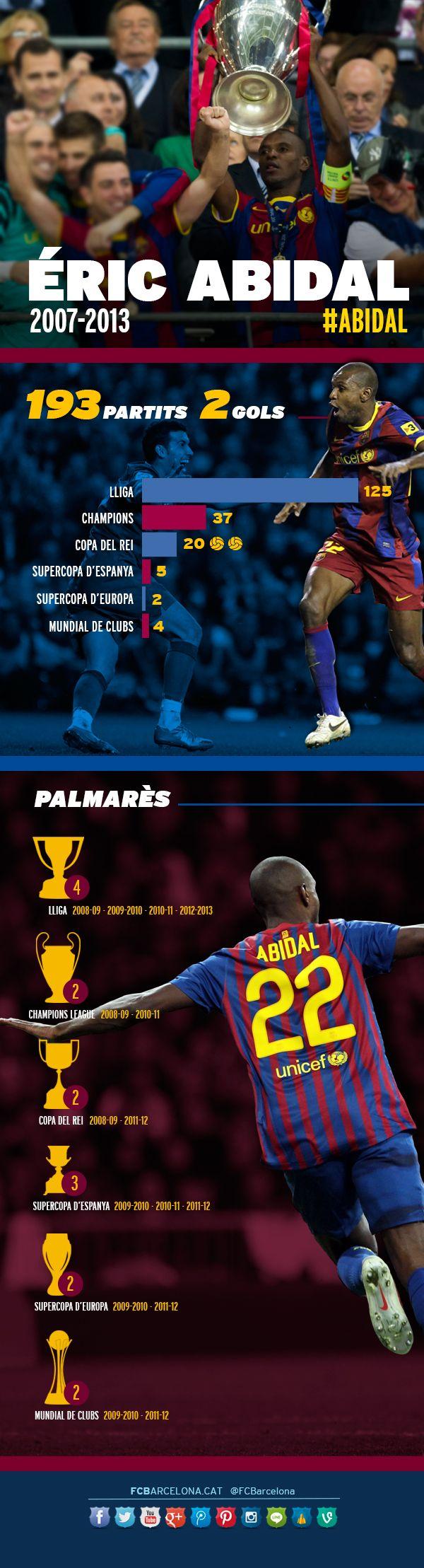 Eric Abidal's numbers while with FC Barcelona #FCBarcelona #FansFCB #Football #Abidal