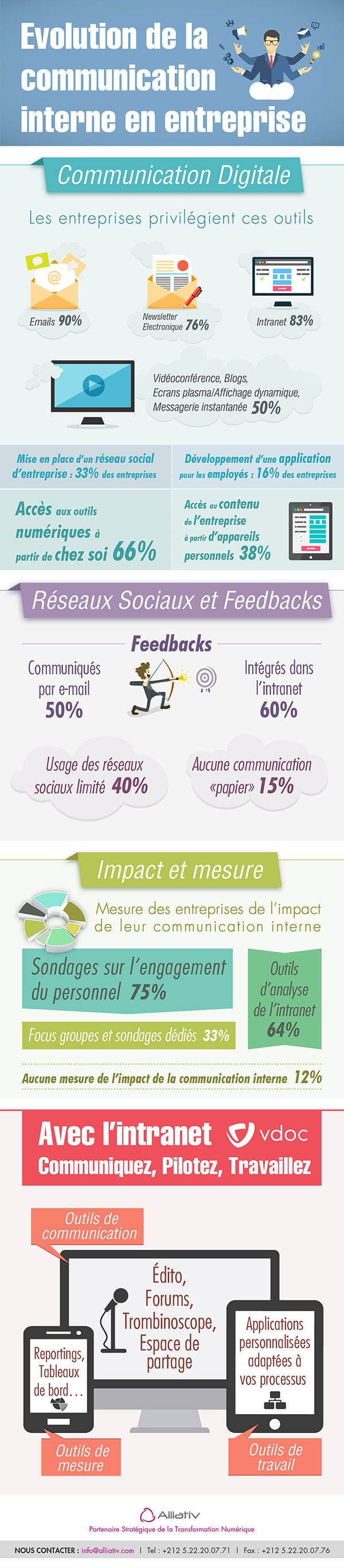 Evolution de la Communication Interne #Infographie #infographic #infografía