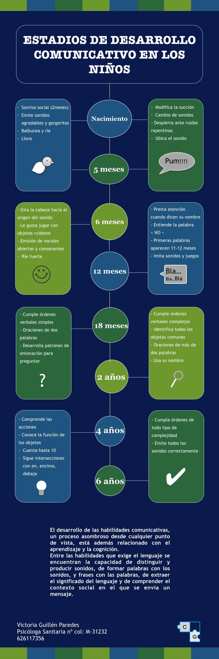 Etapas del desarrollo del lenguaje infantil #Psicología #infografia