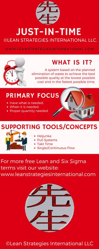 Just-In-Time - Grab a free Infographic!    #JIT #fast #manufacturing