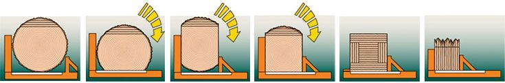 Wood-Mizer Portable Sawmills