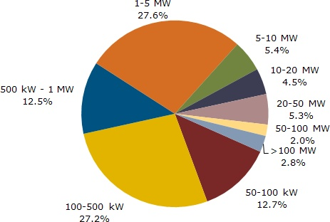 Sub-500 kW (Small) PV Projects Booming in US