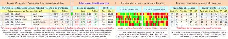 #FÚTBOL #AUSTRIA (1ª división) #apuestas #pronósticos #picks Partidos, cuotas, horarios. Vía Premium! Bet: http://www.losmillones.com/software/apuestas.html