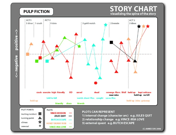 narrative structure of pulp fiction Again on the subject of narrative structure, many observed that pulp fiction has a 'circular' narrative – returning to the 'beginning' for its final scene in returning to its point of origin, the diner and impending robbery, it neatly 'bookends' itself.