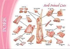 Image result for diagram of a butchered pig
