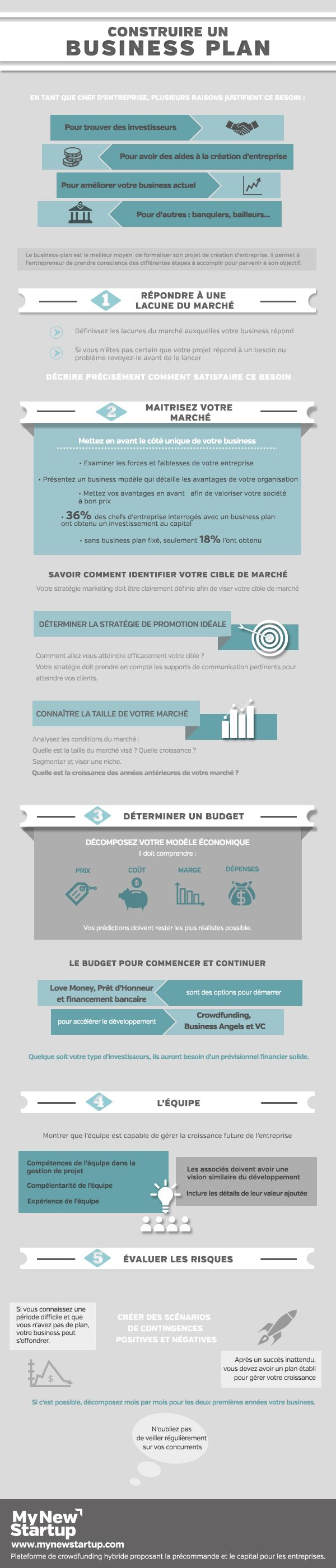 Business plan : toutes les étapes en infographie
