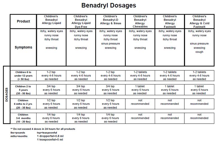 Benadryl dosage chart Kiddos Pinterest Charts