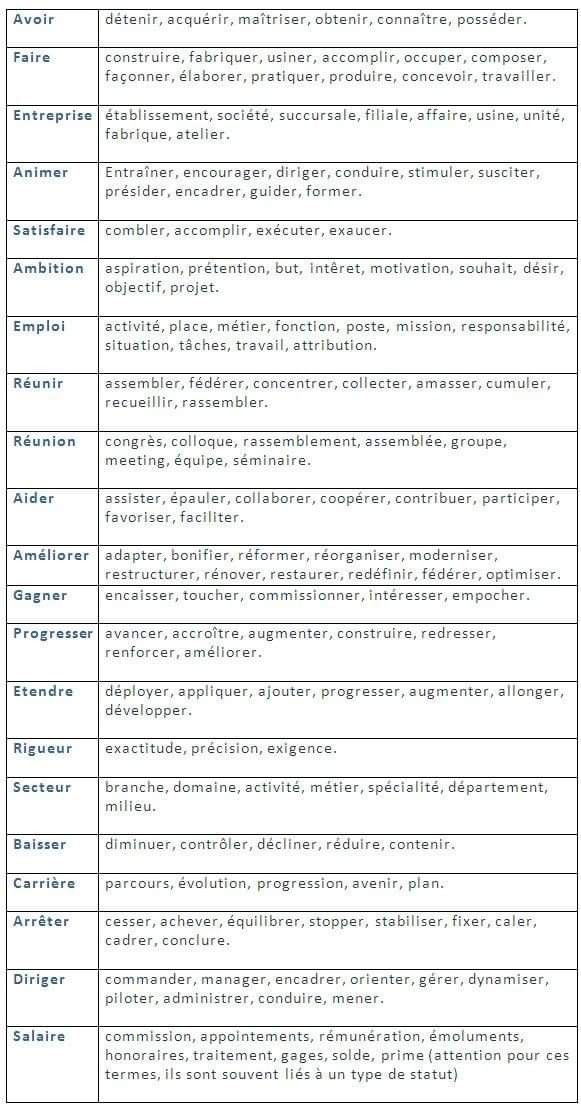 Pin By Fifi Hassan On French Learn French French Vocabulary French Language Lessons