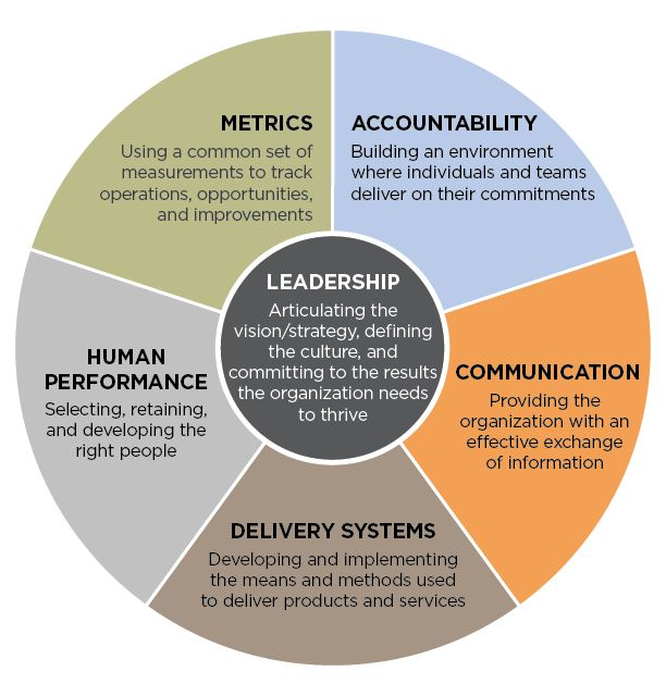 The Leadership Circle: The Six Systems of Organizational Effectiveness