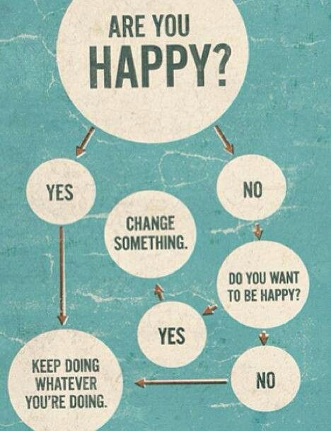 Happiness flow chart.
