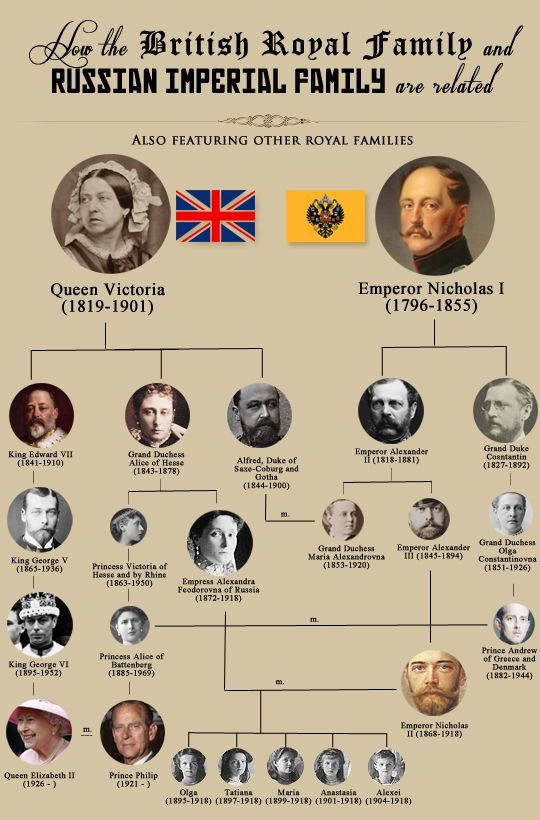 """Poster by Unknown Artist of """"How the British Royal Family And Russian Imperial Family are Related"""" starting with Queen Victoria (1819-1901) & Tsar Nicholas I Pavlovich Romanov (1796-1855) posted by blogger historyofromanovs On Tumblr."""