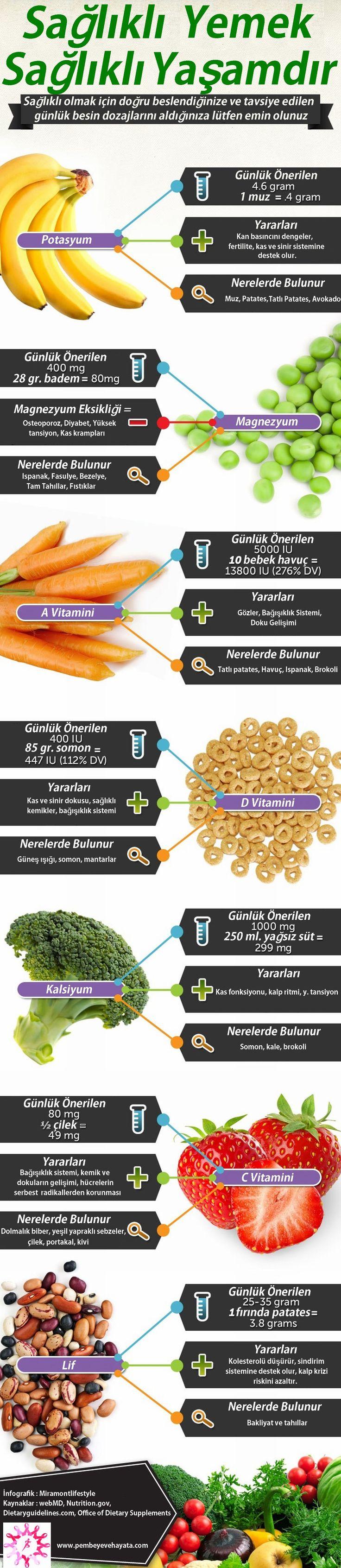 Sağlıklı Yemek Sağlıklı Yaşamdır