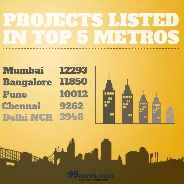 Checkout the #residential projects listed in your city on 99acres #Delhi #Mumbai #Pune #Hyderabad #Chennai #RealEstate #Infographic