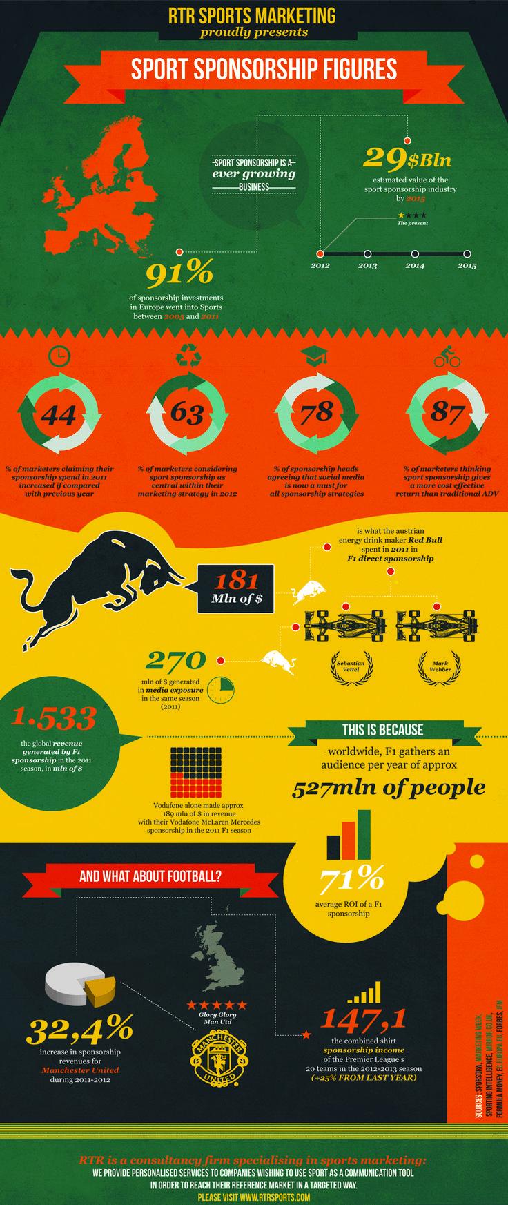 Sports Marketing: Infografica. I numeri della sponsorizzazione sportiva via RTR Sports