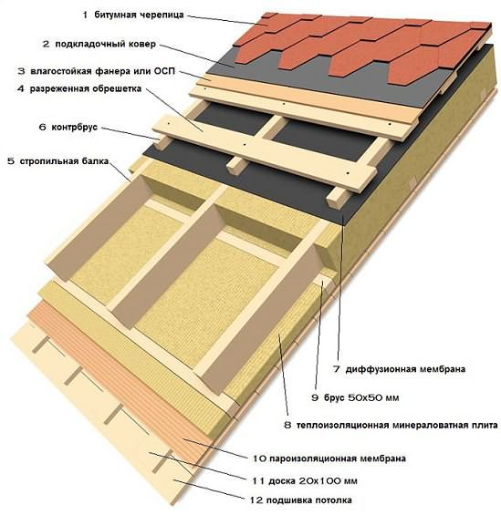 Как делать крышу на баню