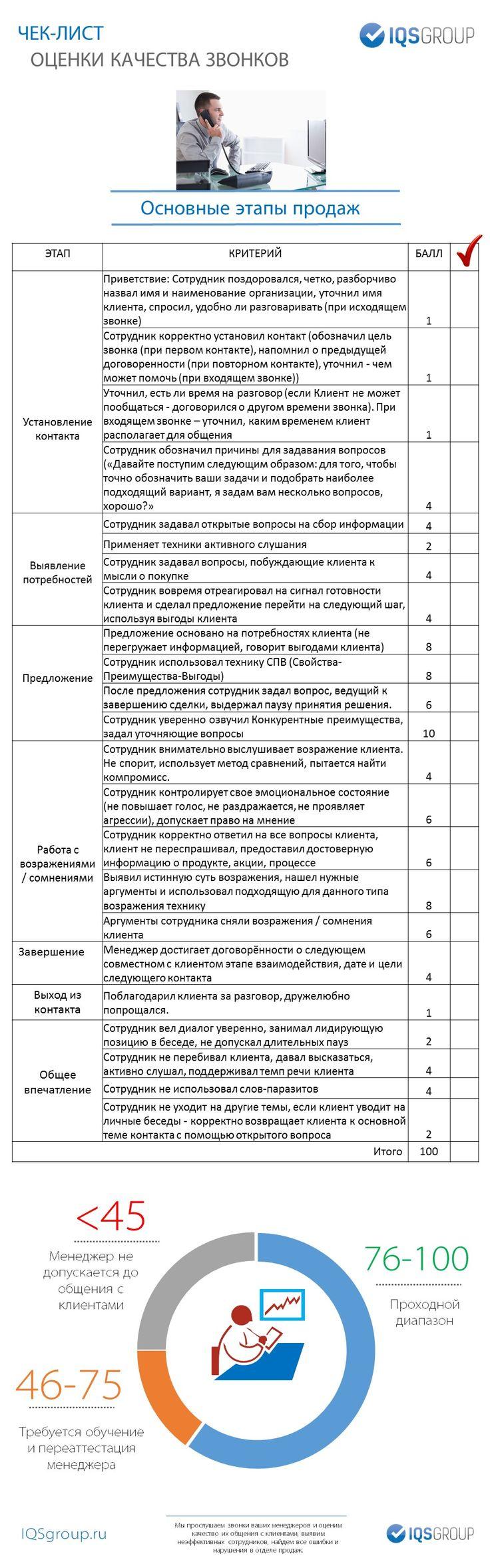 Универсальный чек-лист оценки качества общения менеджеров по продажам с клиентами по телефону