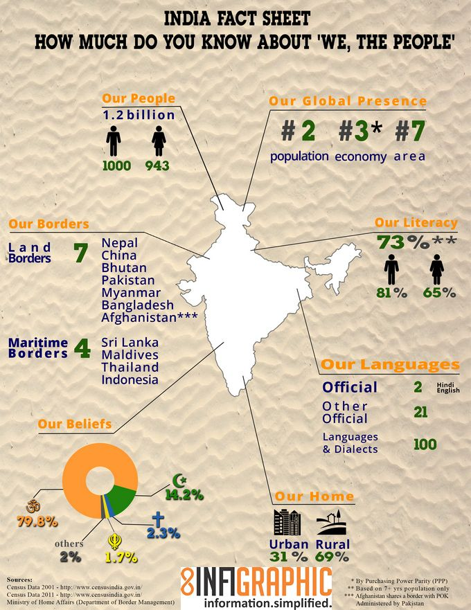 Do you ever wonder what is India's population, sex ratio or literacy rate? Do you know how many people live in villages and how many in cities? Read our simple infographic to know all this and a lot more about 'We, The People'.