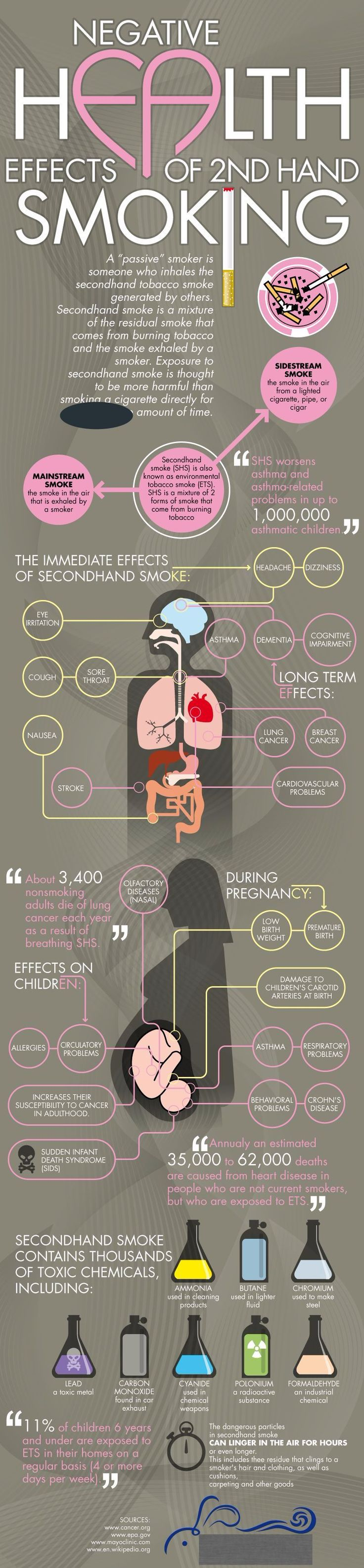 1. second hand smoke is more dangerous than smoking normally 2. side stream smoke is the smoke in the air from a ciggarette