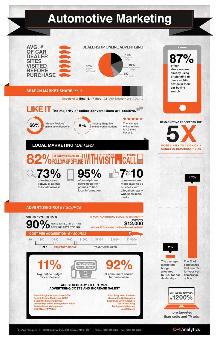 """""""Automotive Marketing Infographic"""" RePinned by The"""