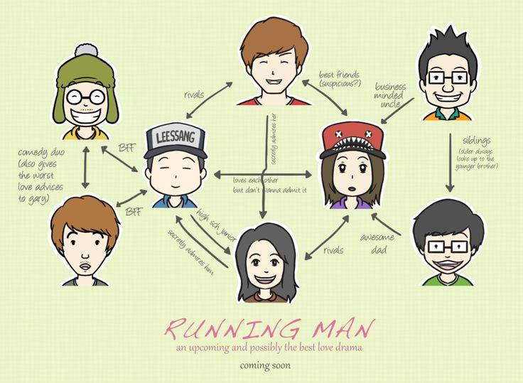 Running Man's Relationships