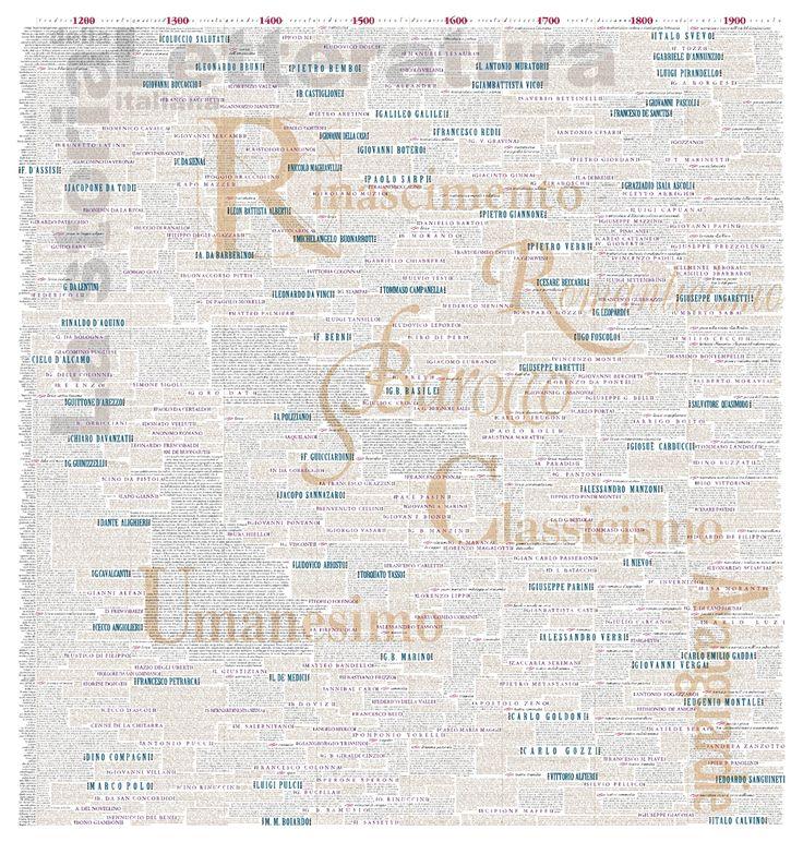 STORIA DELLA LETTERATURA ITALIANA Mappa cronologica della letteratura italiana dove si coglie visivamente la successione o la contemporaneità di centinaia di autori. Il nome di ogni autore è graficamente collocato all'interno delle coordinate di nascita e di morte dell'autore stesso così la lunghezza del nome rappresenta, in scala, la lunghezza della vita. È un vero e proprio lavoro di artigianato informatico con oltre 600.000 battute di testo.