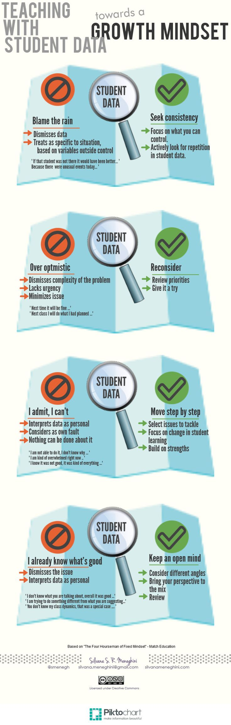 Teaching Based on Student Data - Growth Mindset