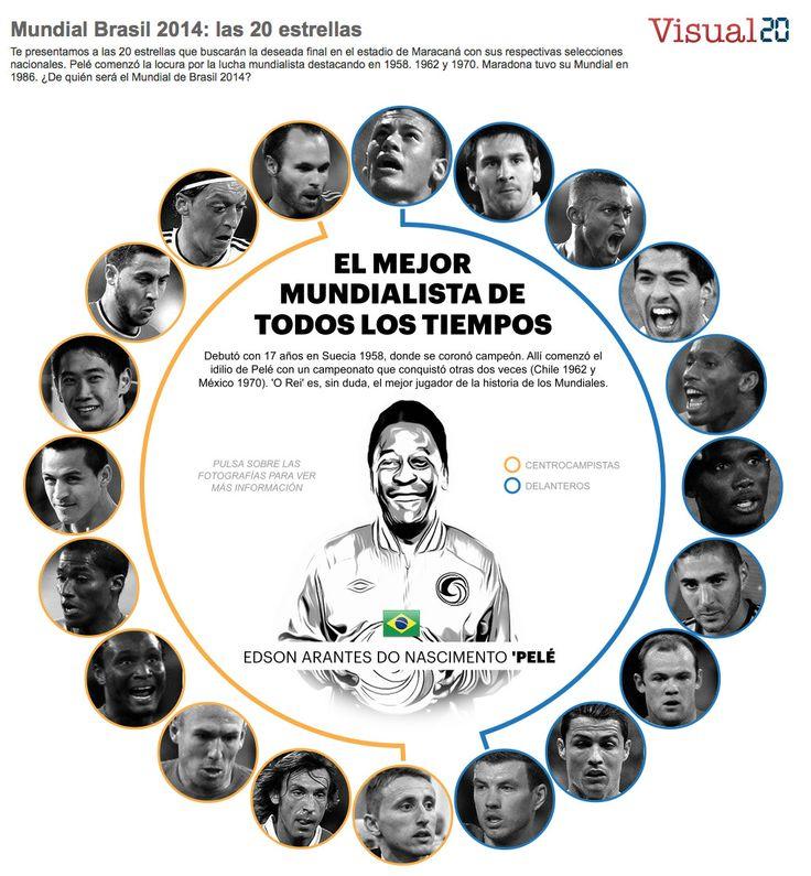 Las 20 estrellas del Mundial de Brasil 2014