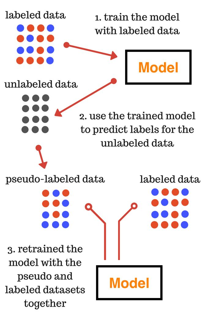 Pseudo Labelling Semi Supervised Learning Technique