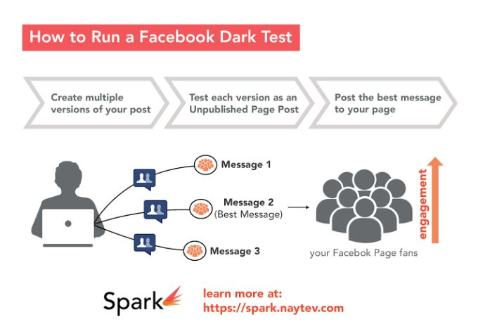 Naytev Wants To Bring A Buzzfeed-Style Social Tool To Every Publisher With Spark #Startups #Tech