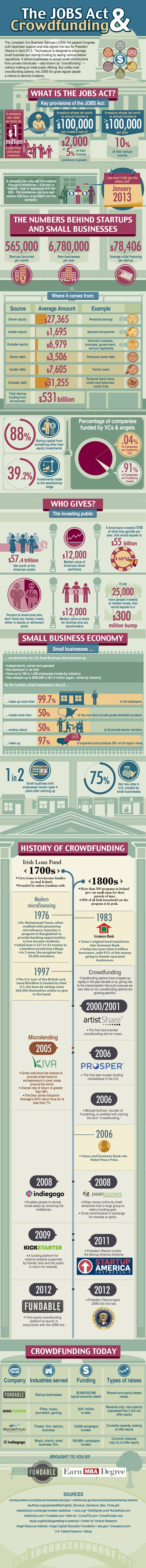 The JOBS Act and the History of Crowdfunding - Fundable, a startup focused on helping other startups acquire capital by crowdfunding, takes a look at the key provisions of the legislation, typical sources of funding and even some interesting milestones in the history of crowdfunding.