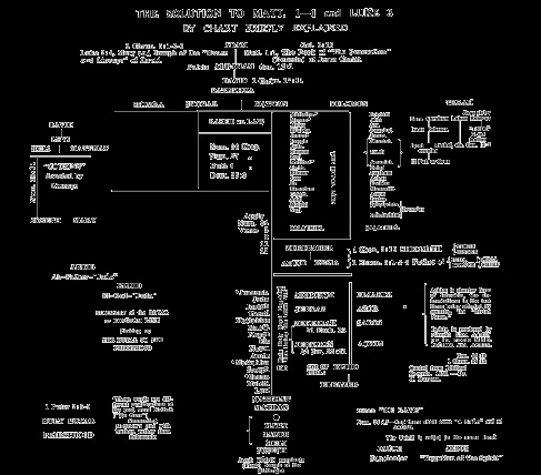 Luke's Genealogy of Jesus